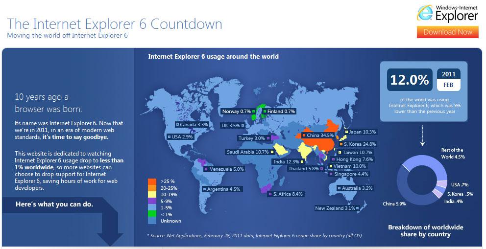 Statistiques d'utilisation d'Internet Explorer 6 dans le monde