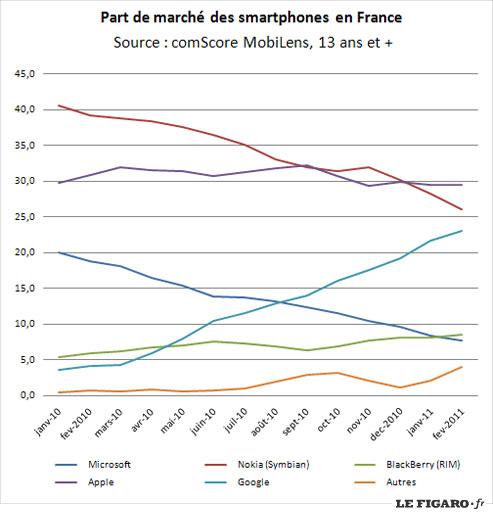 Statistiques des Systèmes d'Exploitation Smartphones