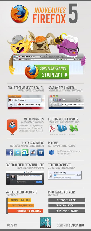 Nouveautés Firefox 5