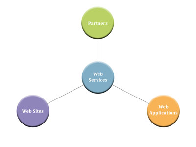 Web Services - Soap, cURL